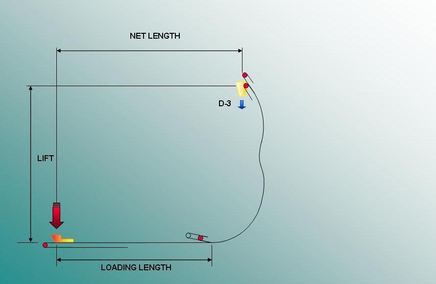 High Angle C-Shape Project Profile