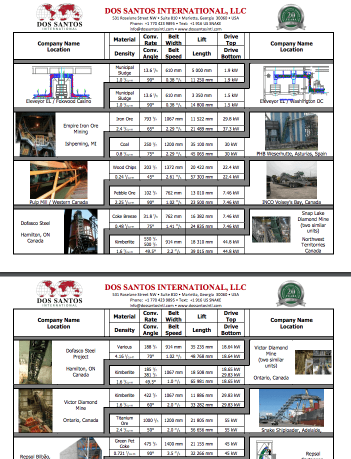 DSI Snake Installations List Worldwide